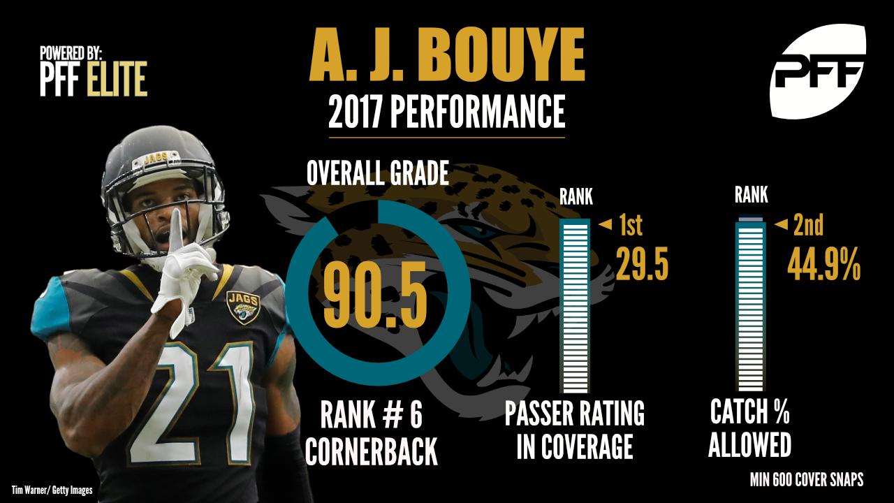 A.J. Bouye, cornerback, Jacksonville Jaguars