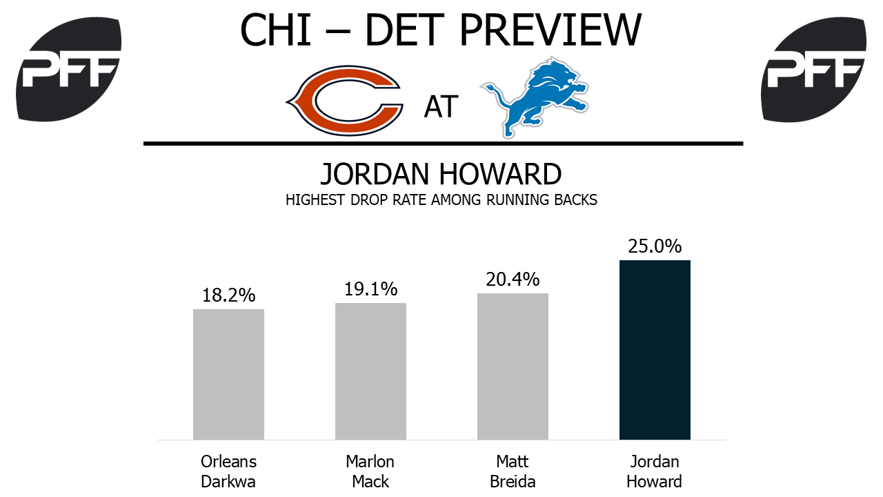 Jordan Howard, running back, Chicago Bears