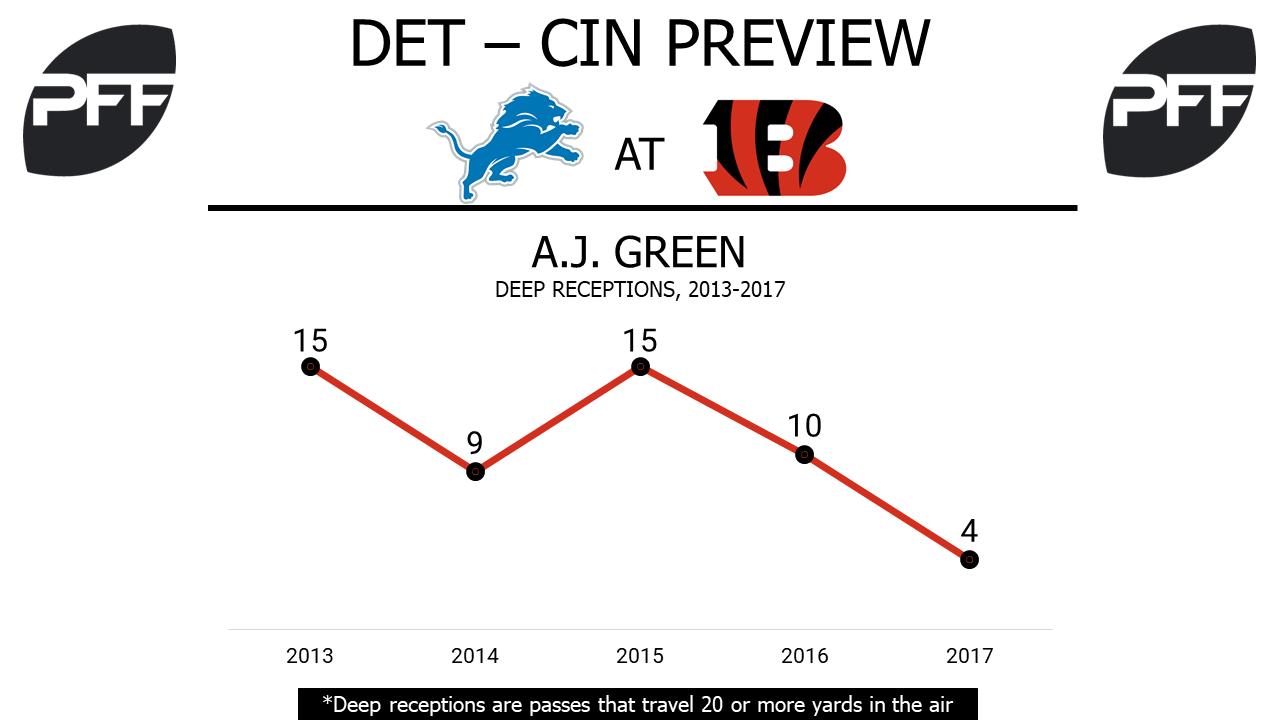 A.J. Green, wide receiver, Cincinnati Bengals