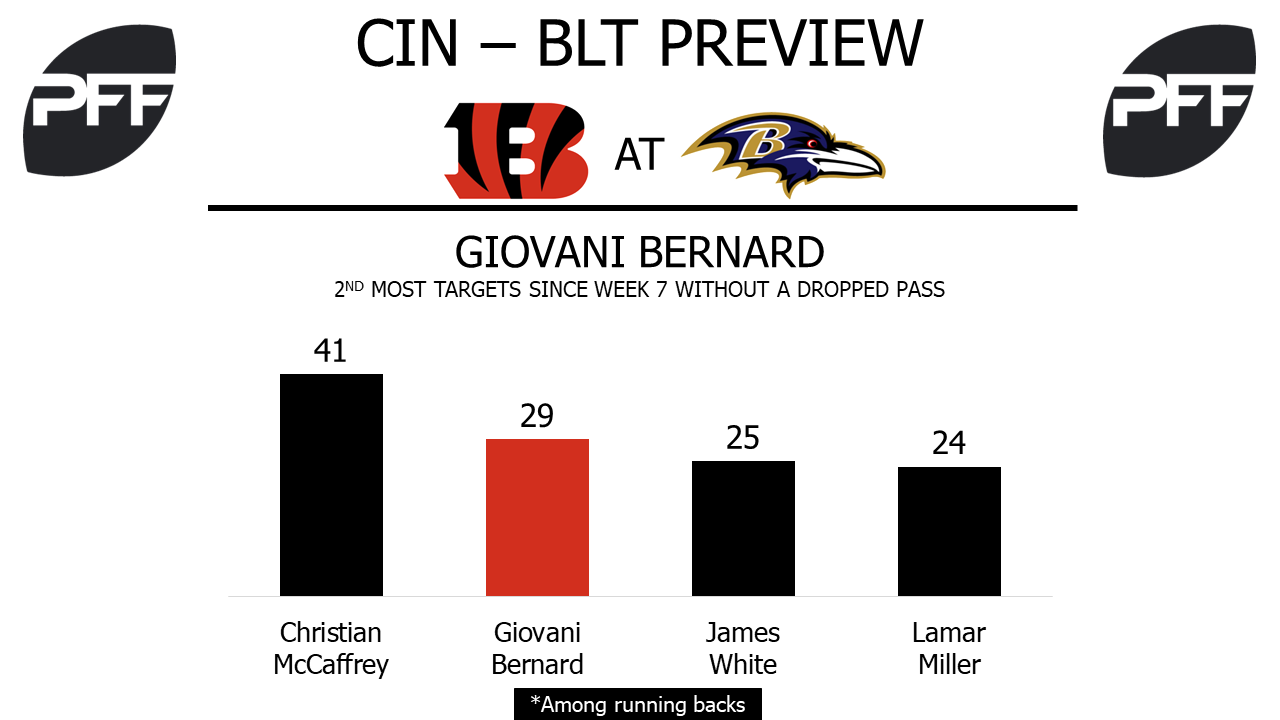 RB Giovanni Bernard Cincinnati Bengals