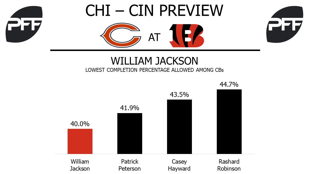 William Jackson, cornerback, Cincinnati Bengals