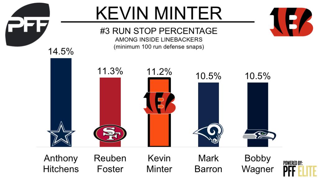 Cincinnati Bengals LB Kevin Minter