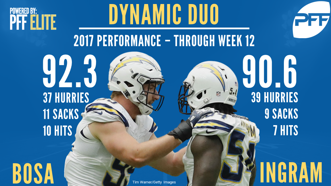 Los Angeles Chargers Melvin Ingram, Joey Bosa