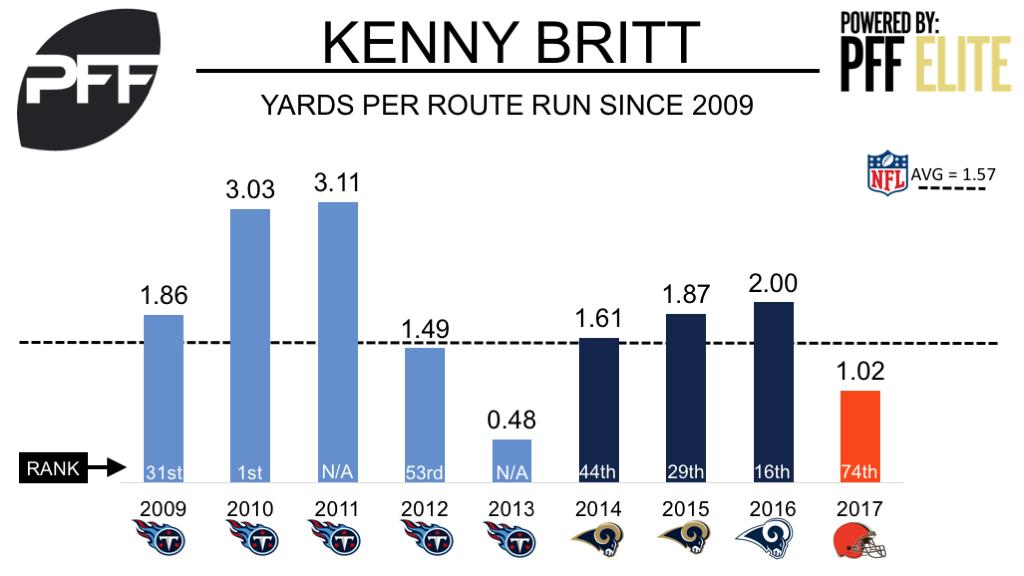 Kenny Britt, wide receiver, Cleveland Browns