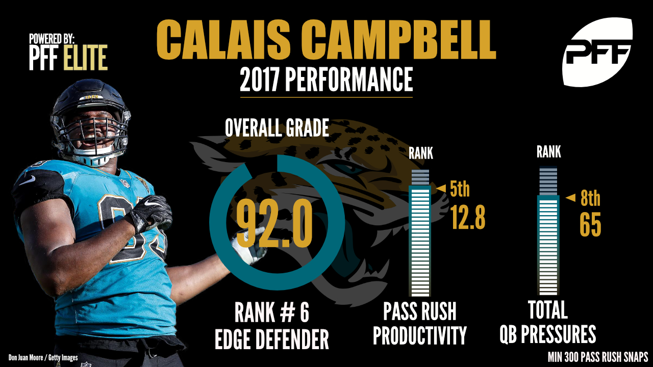Calais Campbell, edge defender, Jacksonville Jaguars