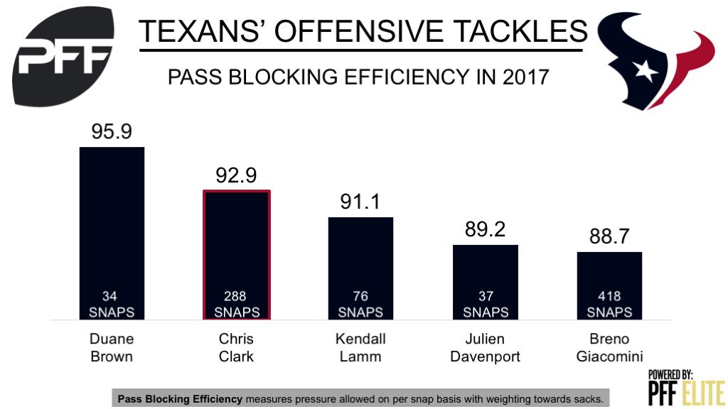 Chris Clark, tackle, Houston Texans