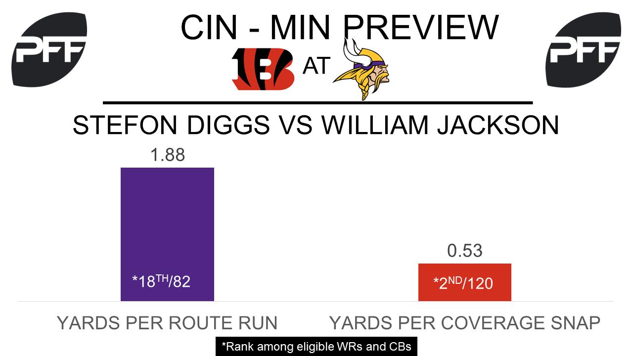 Stephon Diggs, wide receiver, Minnesota Vikings