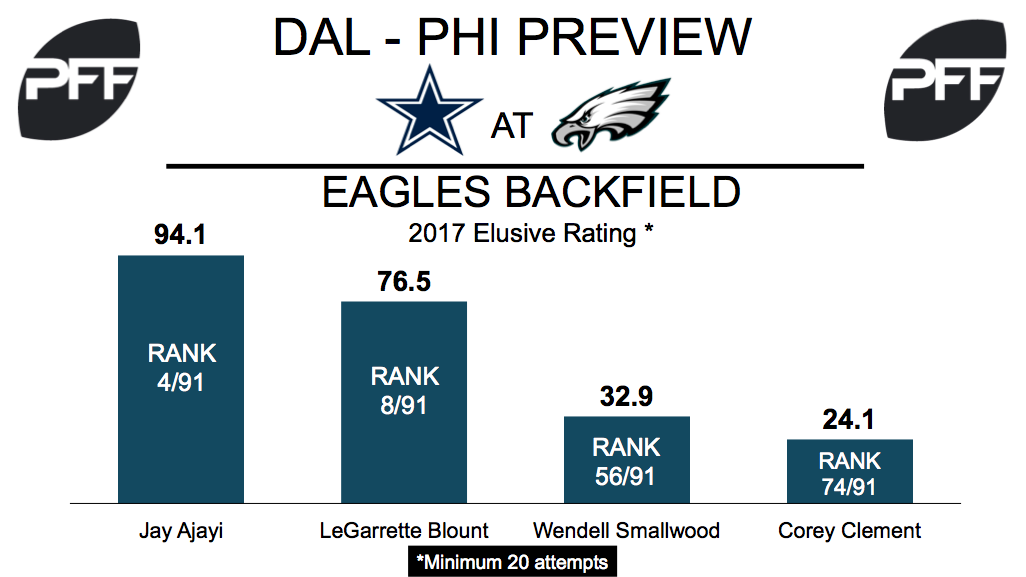 Eagles RB elusive rating