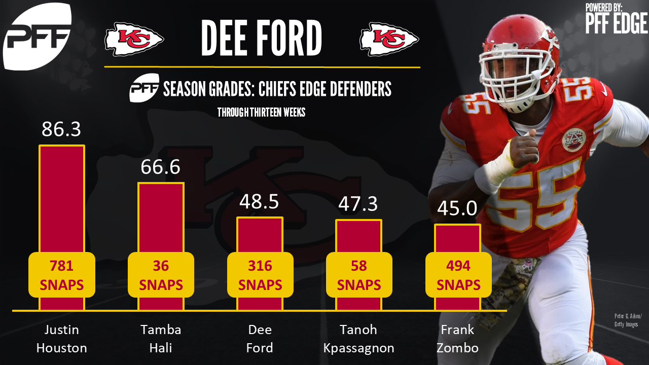 The Chiefs place edge defender Dee Ford on injured reserve
