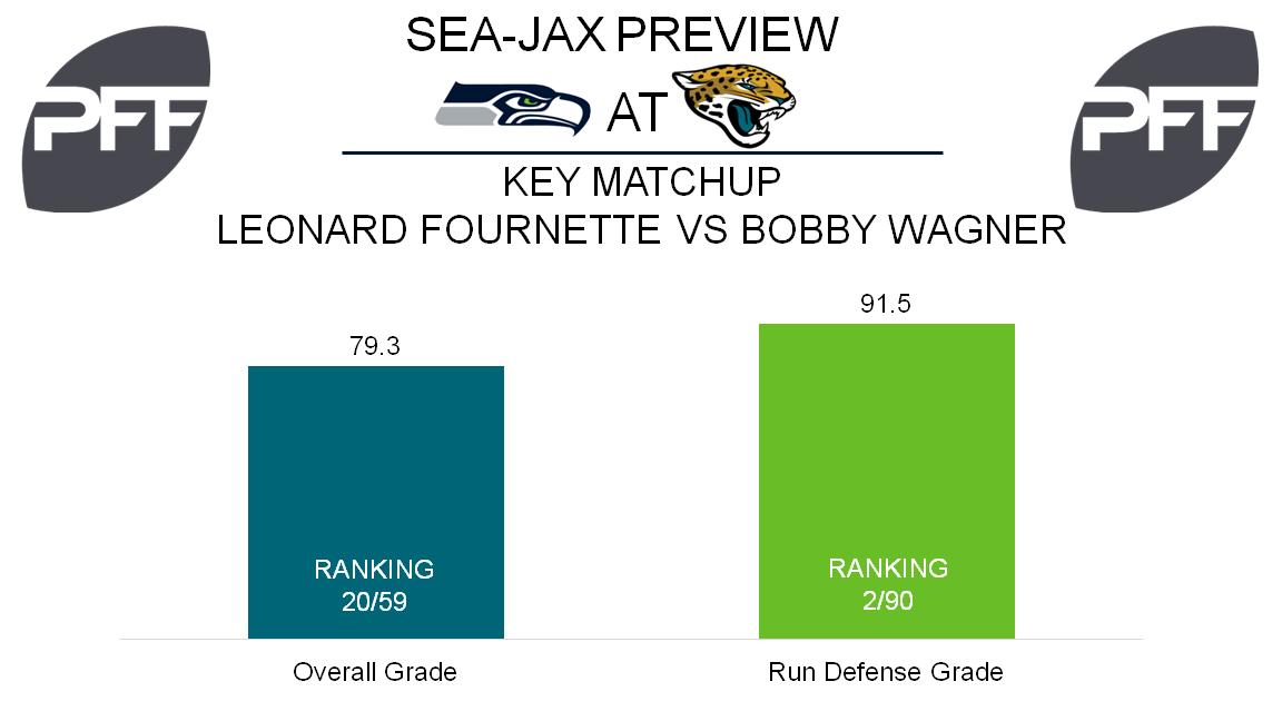 Bobby Wagner, linebacker, Seattle Seahawks