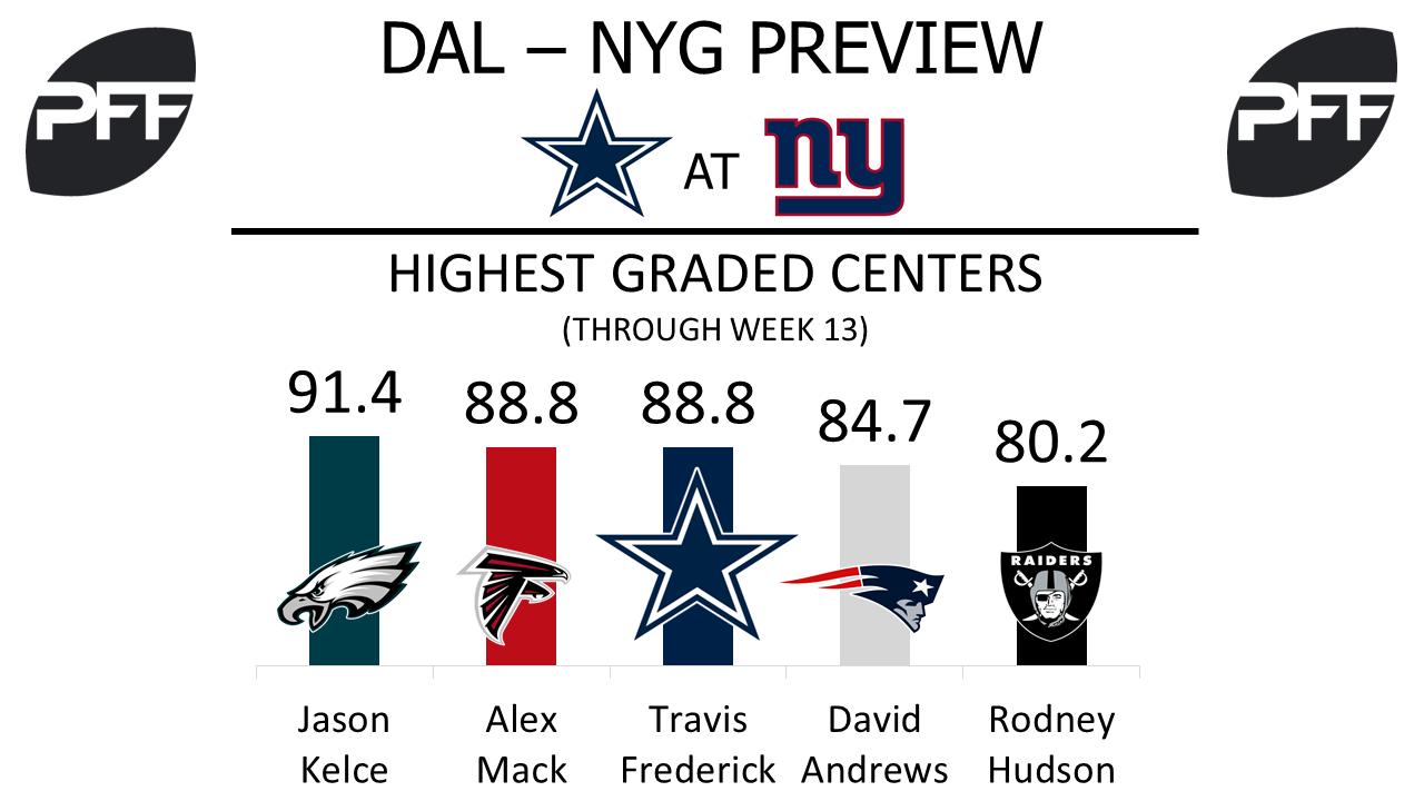 Travis Frederick, center, Dallas Cowboys