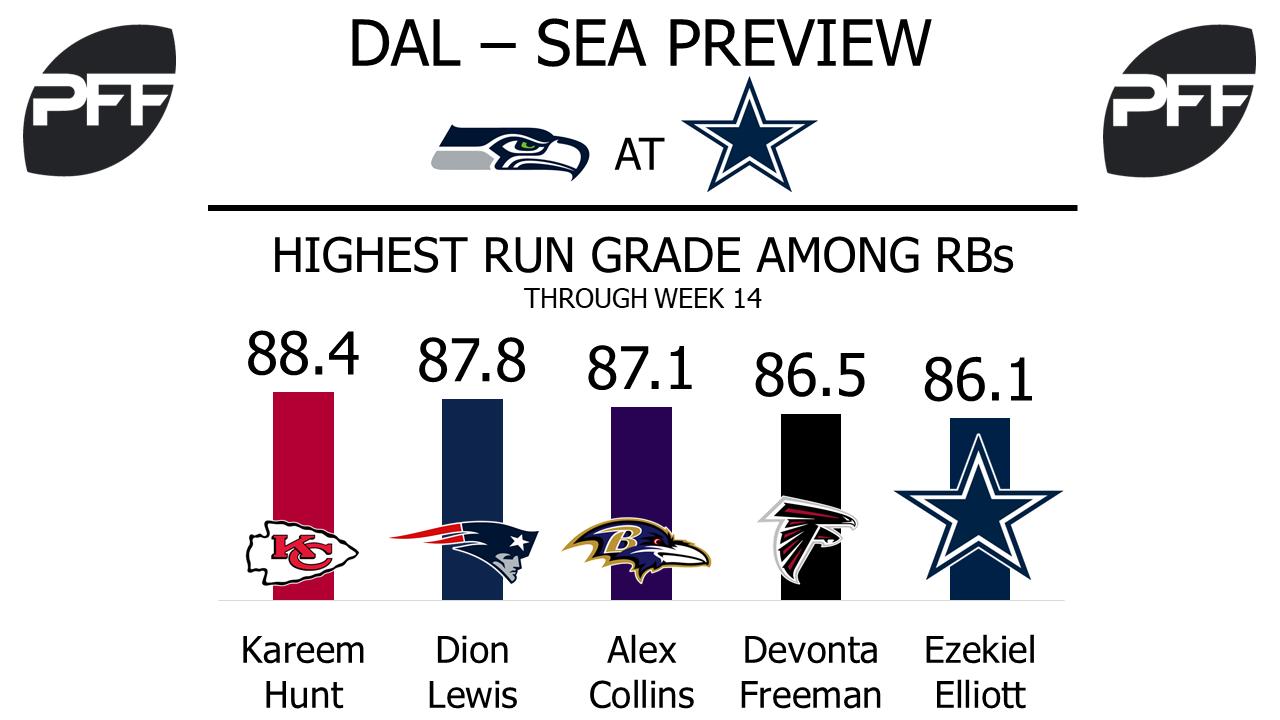 Ezekiel Elliott, running back, Dallas Cowboys