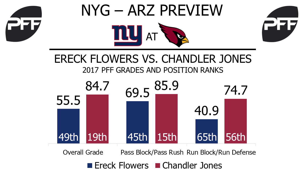 Ereck Flowers, tackle, New York Giants