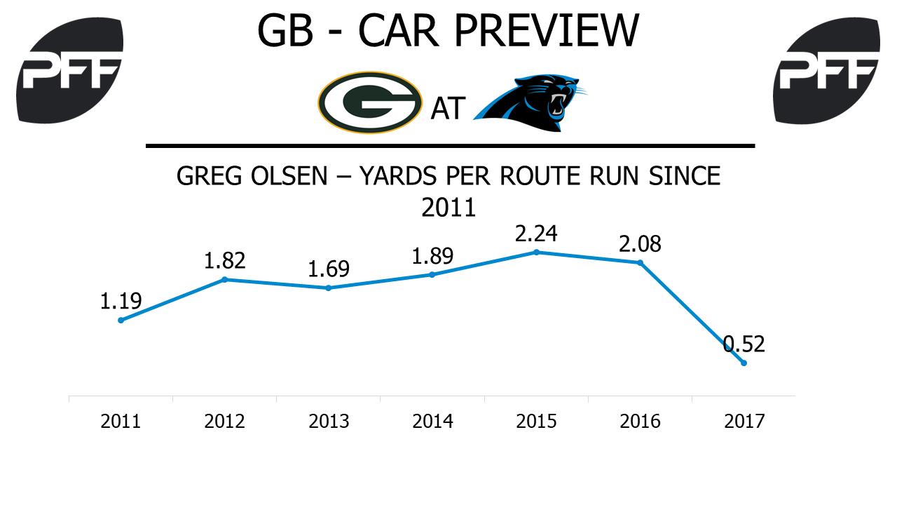 Greg Olsen, tight end, Carolina Panthers