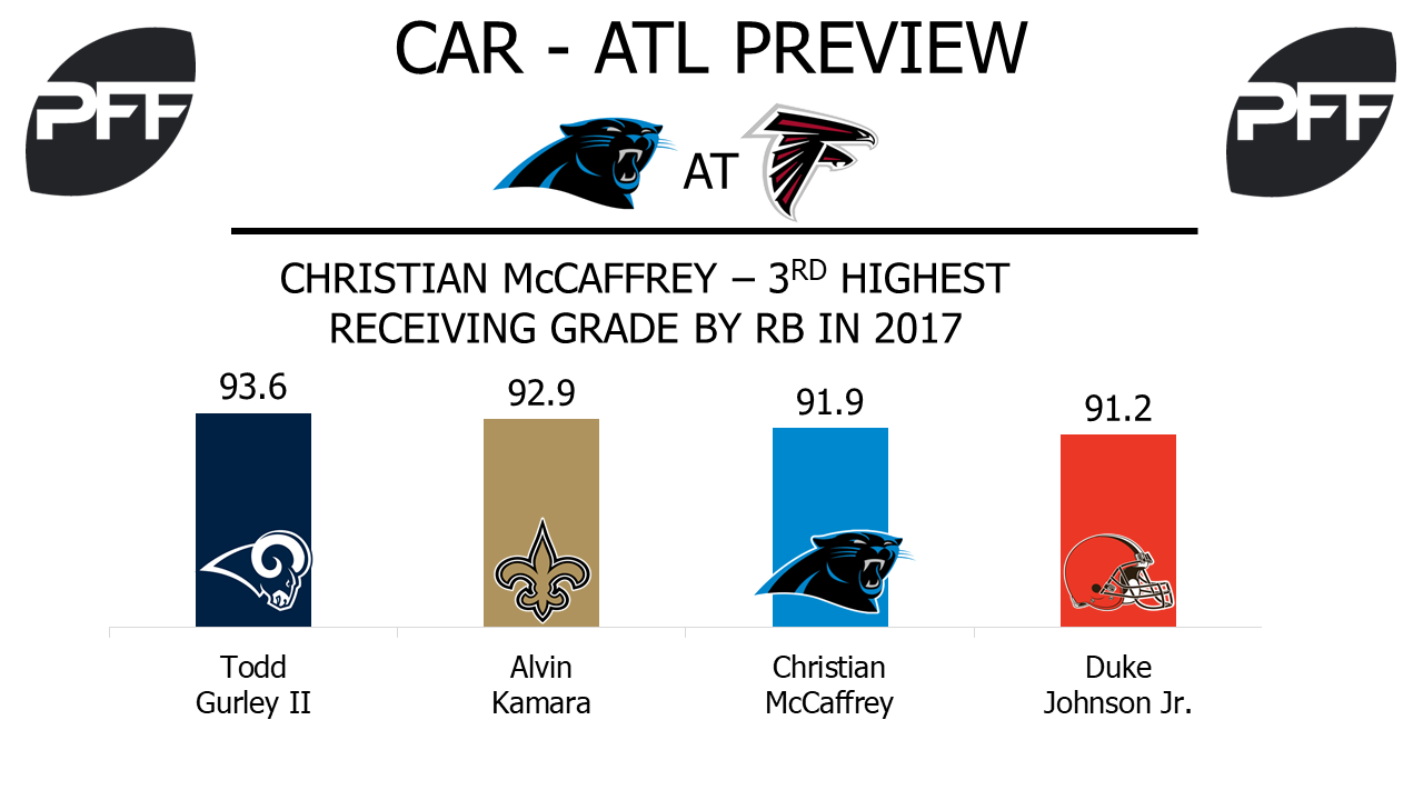 RB Christian McCaffrey Carolina Panthers