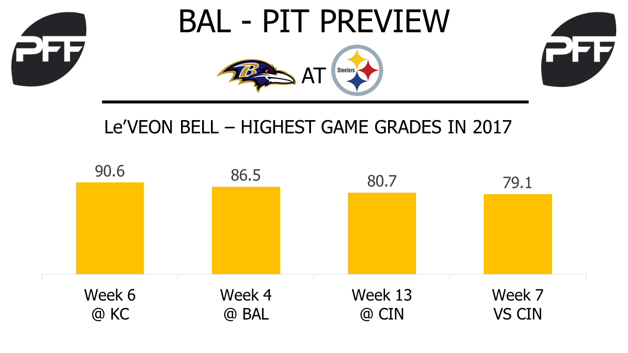 Le'Veon Bell, running back, Pittsburgh Steelers