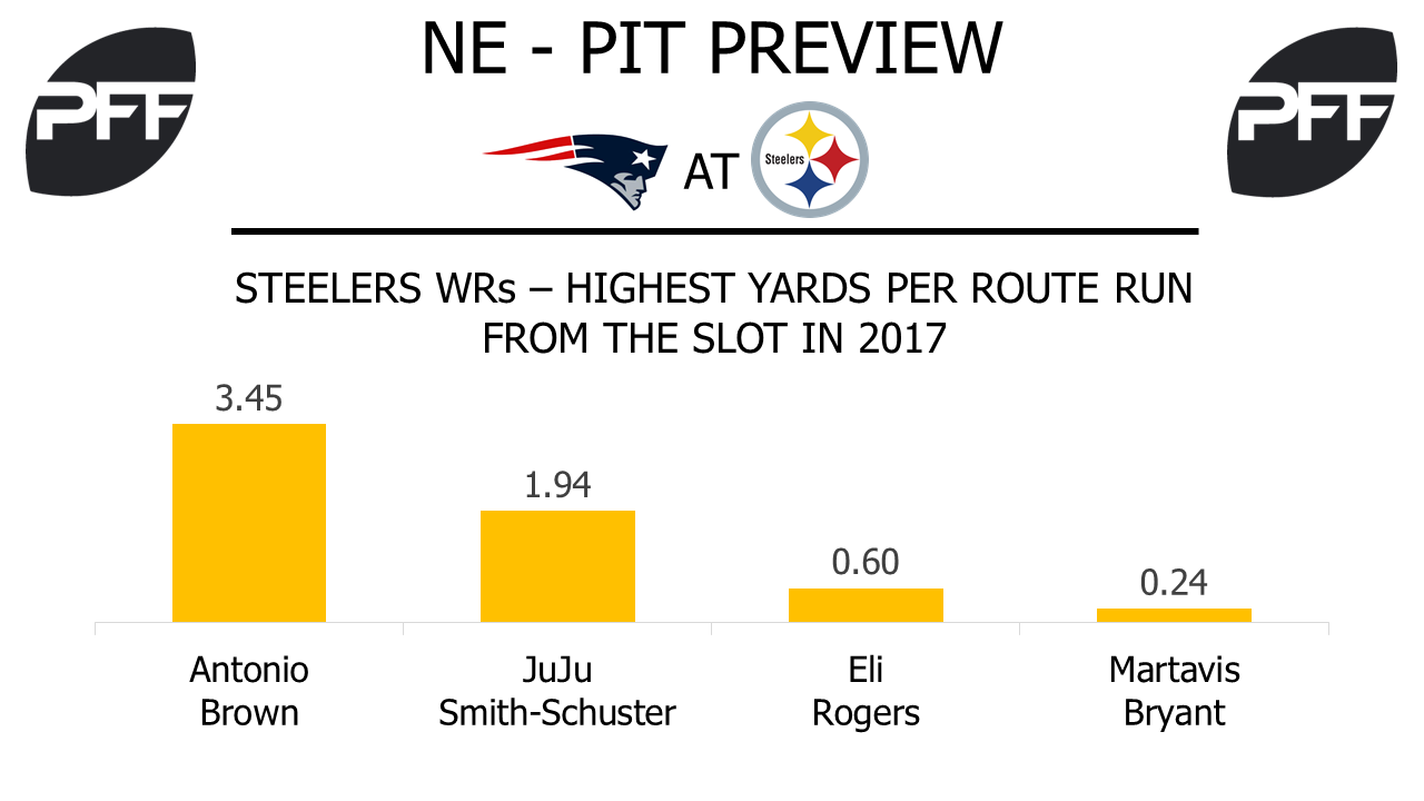 JuJu Smith-Schuster, wide receiver, Pittsburgh Steelers