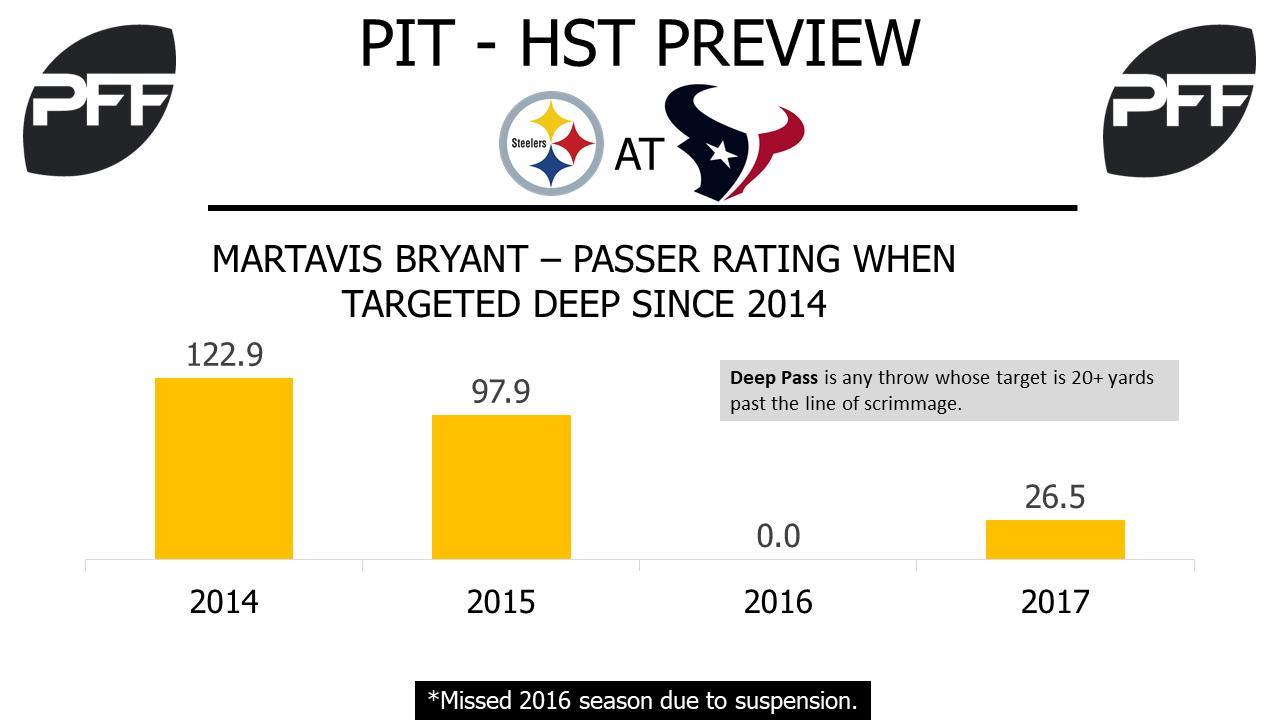 Martavis Bryant, wide receiver, Pittburgh Steelers