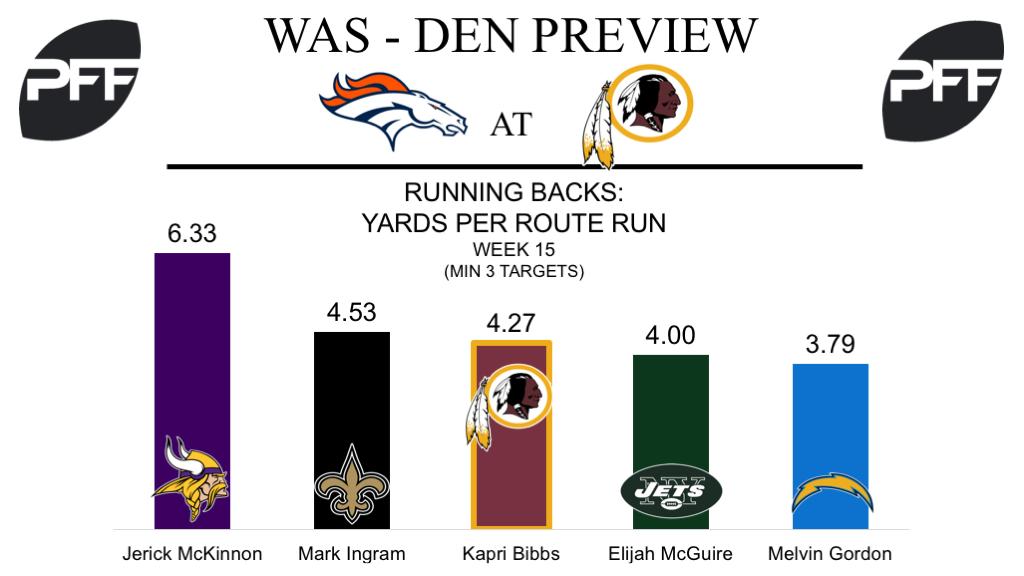 Kapri Bibbs, running back, Washington Redskins