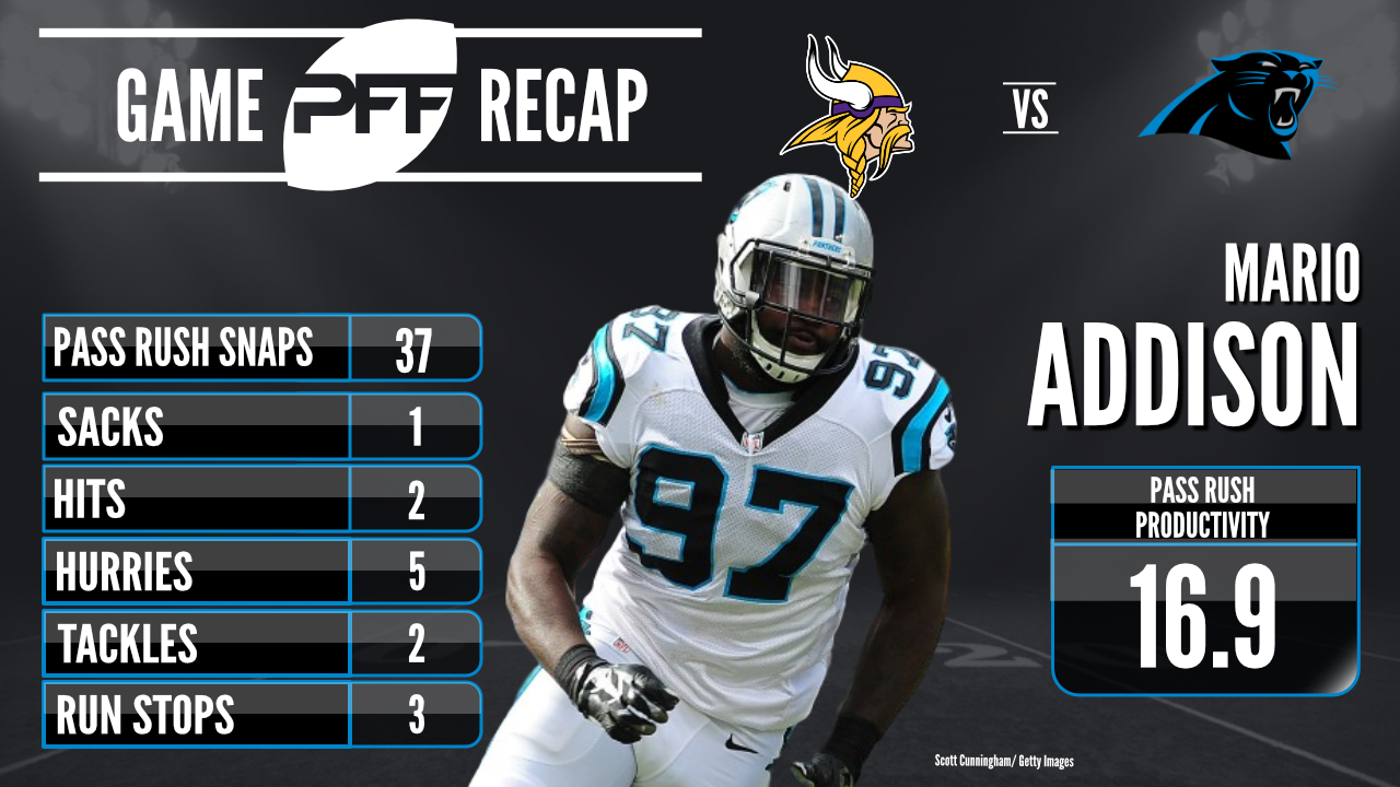 Carolina Panthers edge defender Mario Addison