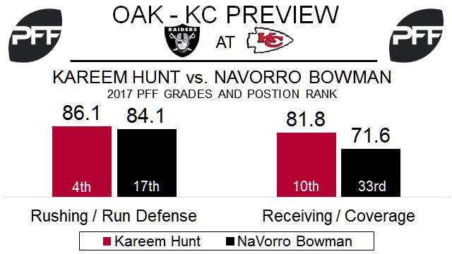 NaVorro Bowman, linebacker, Oakland Raiders