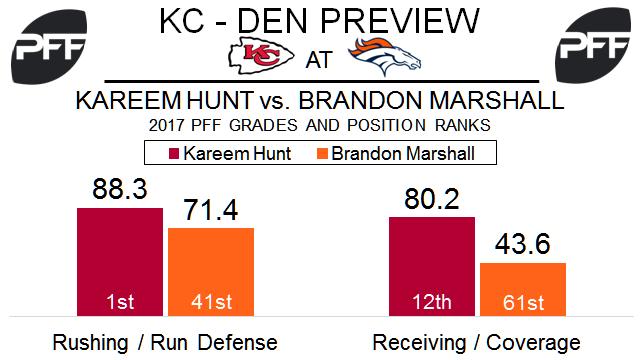 RB Kareem Hunt Kansas City Chiefs
