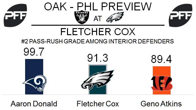 Fletcher Cox, interior defender, Philadelphia Eagles