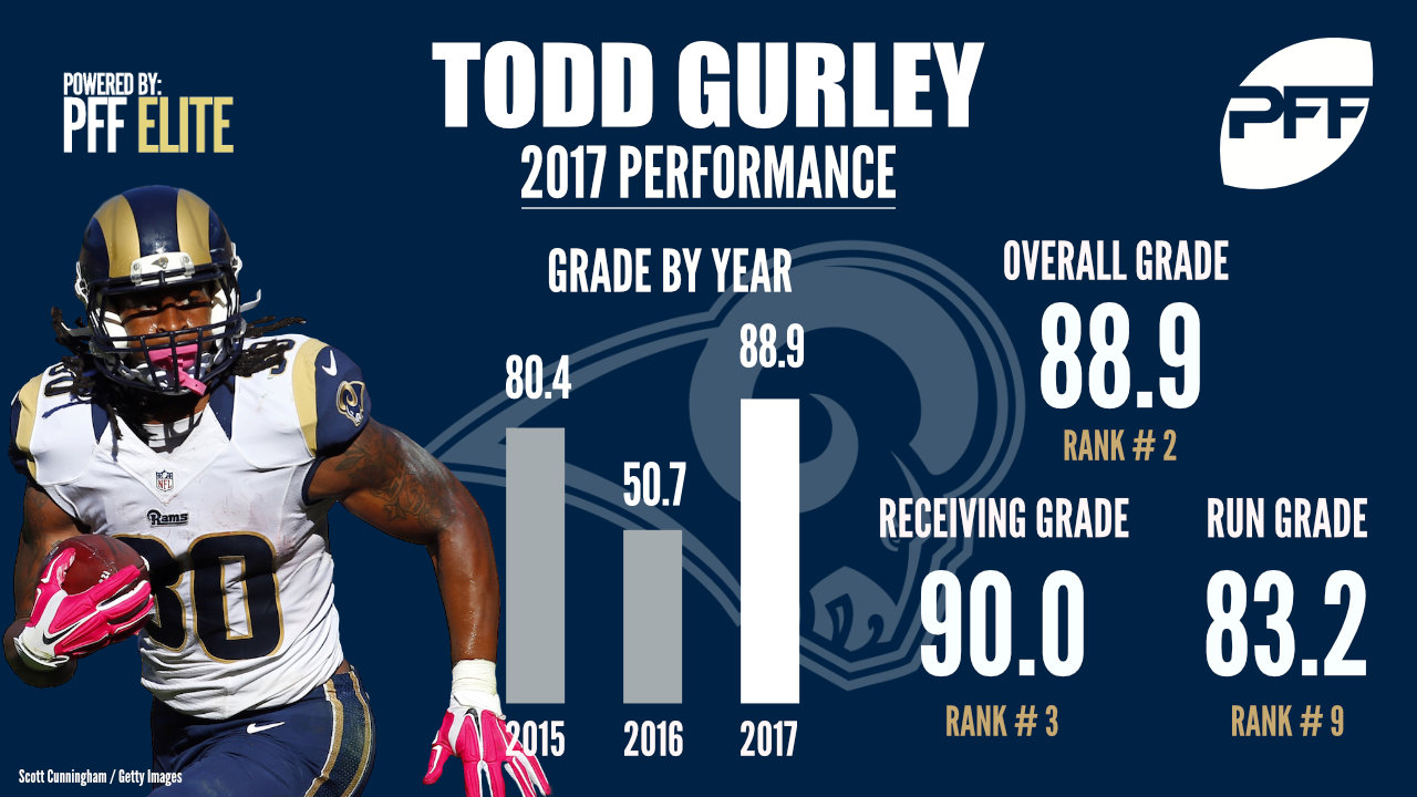Todd Gurley RB Los Angeles Rams