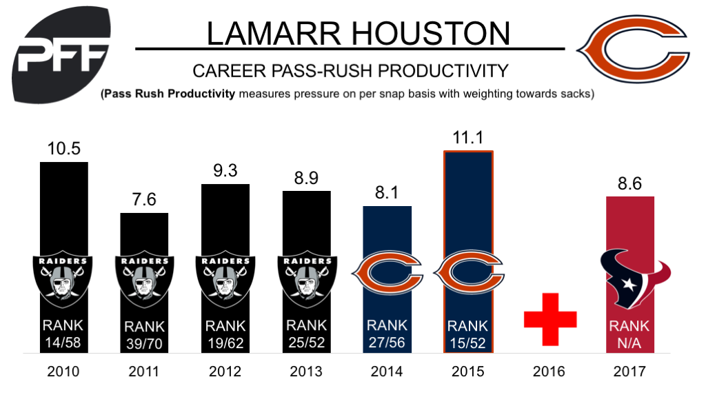 Lamarr Houston, edge defender, Chicago Bears