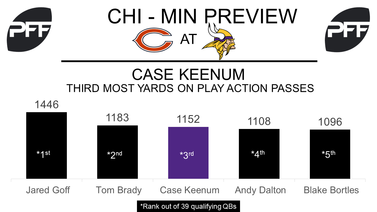QB Case Keenum Minnesota Vikings