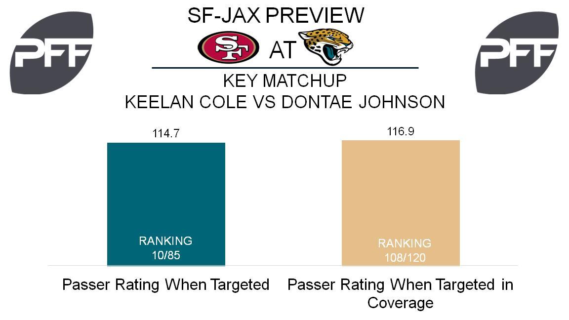 Keelan Cole, wide receiver, Jacksonville Jaguars