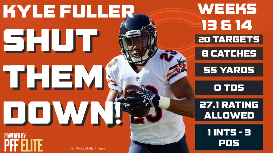 Kyle Fuller, cornerback, Chicago Bears