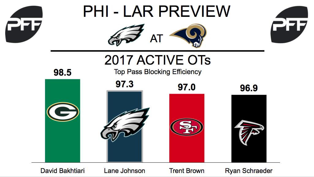 Lane Jonhson, tackle, Philadelphia Eagles