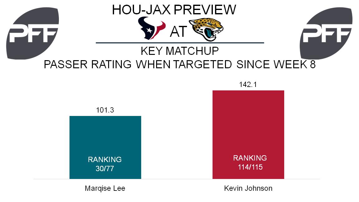 Marqise Lee, wide receiver, Jacksonville Jaguars