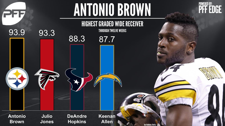 Top graded wide receivers through NFL's Week 12 - Antonio Brown, Julio Jones, DeAndre Hopkins, Keenan Allen