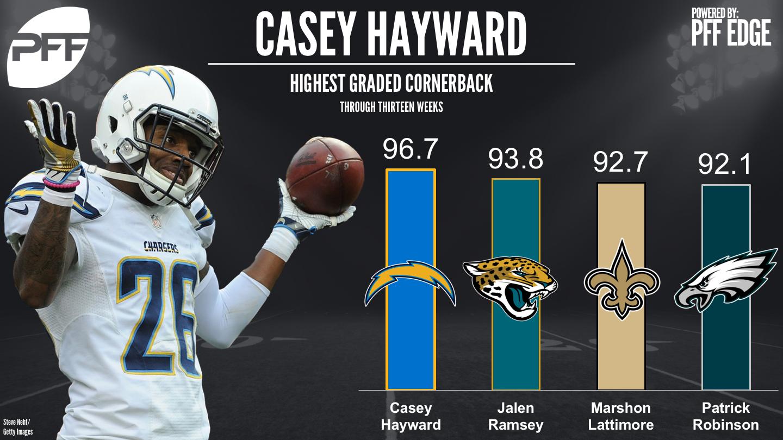 Top graded NFL CBs