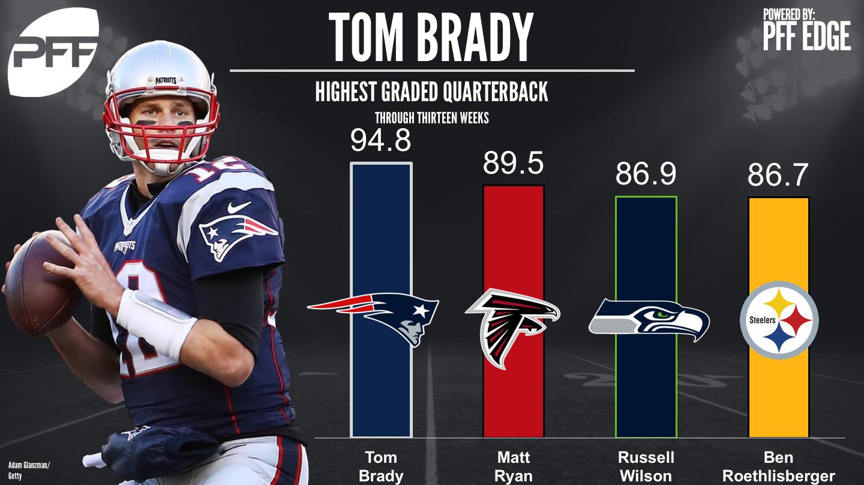Top graded NFL QBs