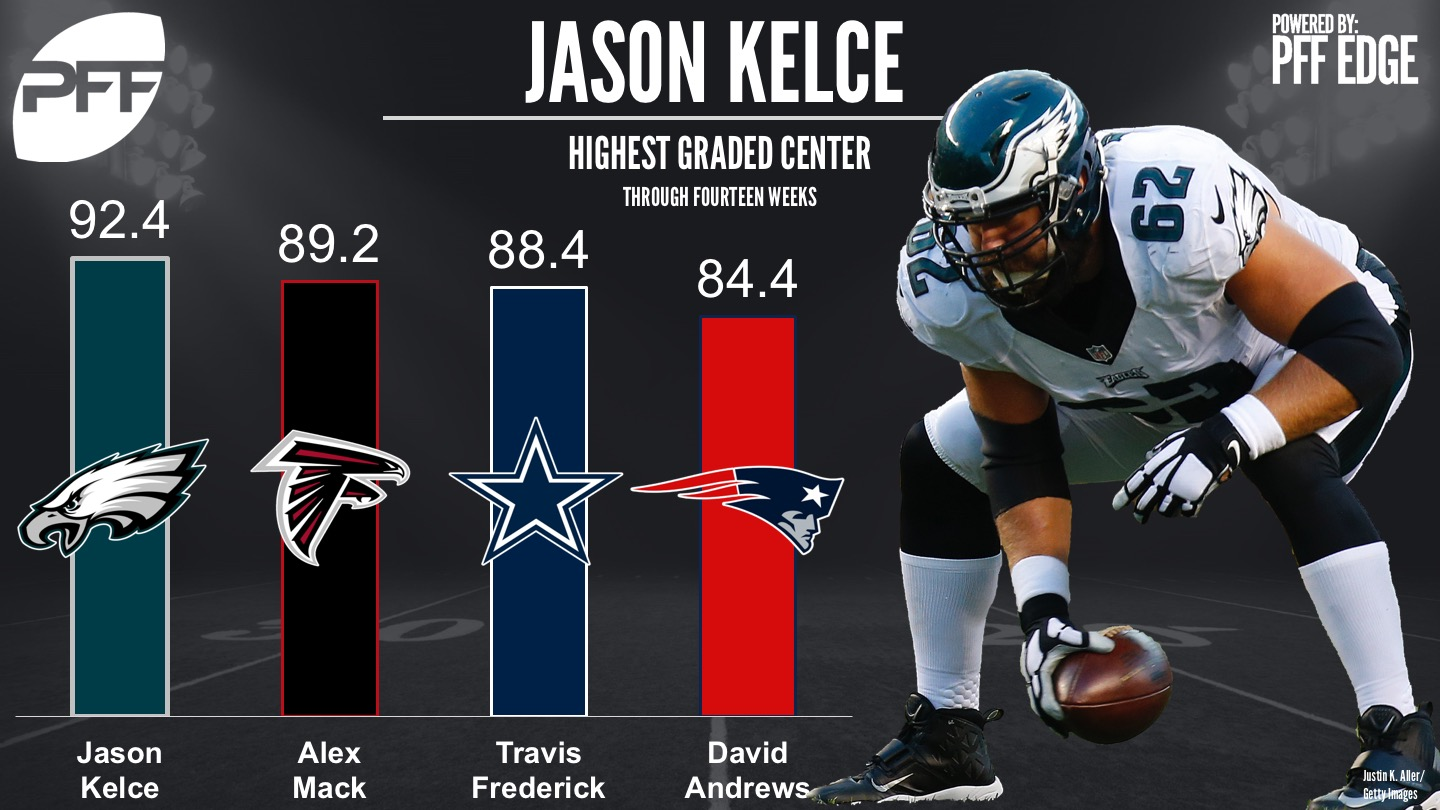 Highest Graded Centers - Week 14 NFL, 2017 - Philadelphia Eagles C Jason Kelce