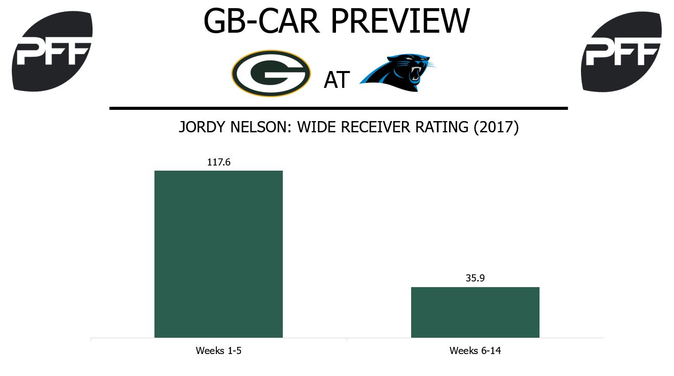 Jordy Nelson, wide receiver, Green Bay Packers