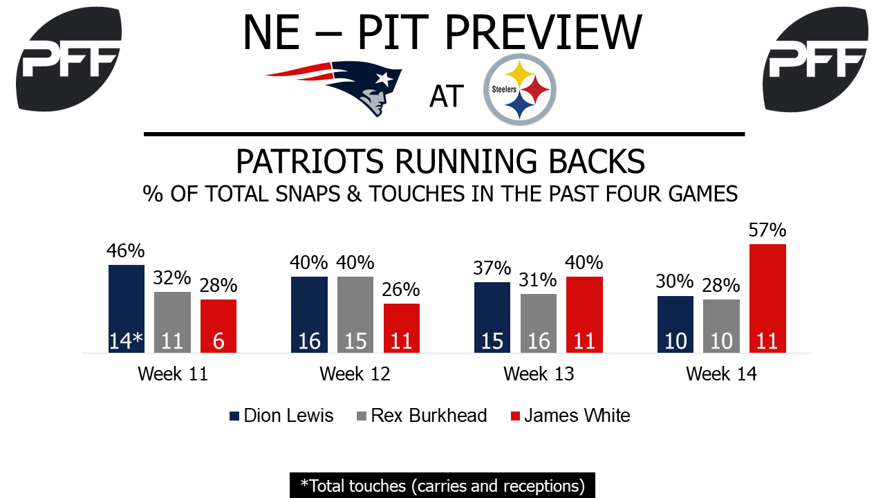Dion Lewis, running back, New England Patriots