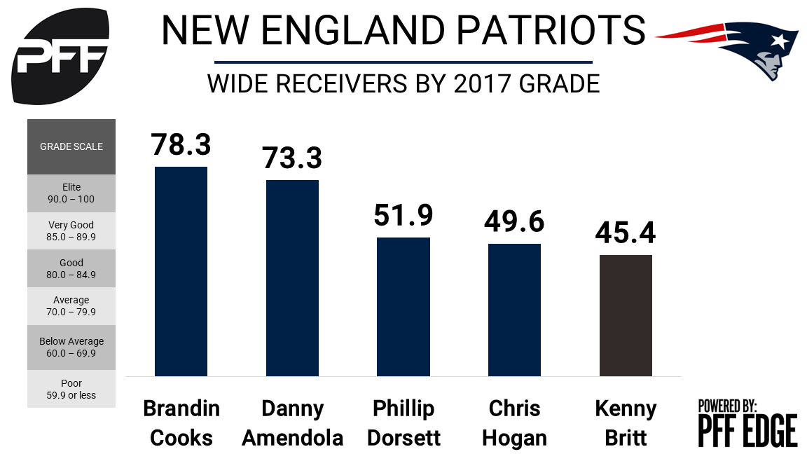 Kenny Britt wide receiver New England Patriots