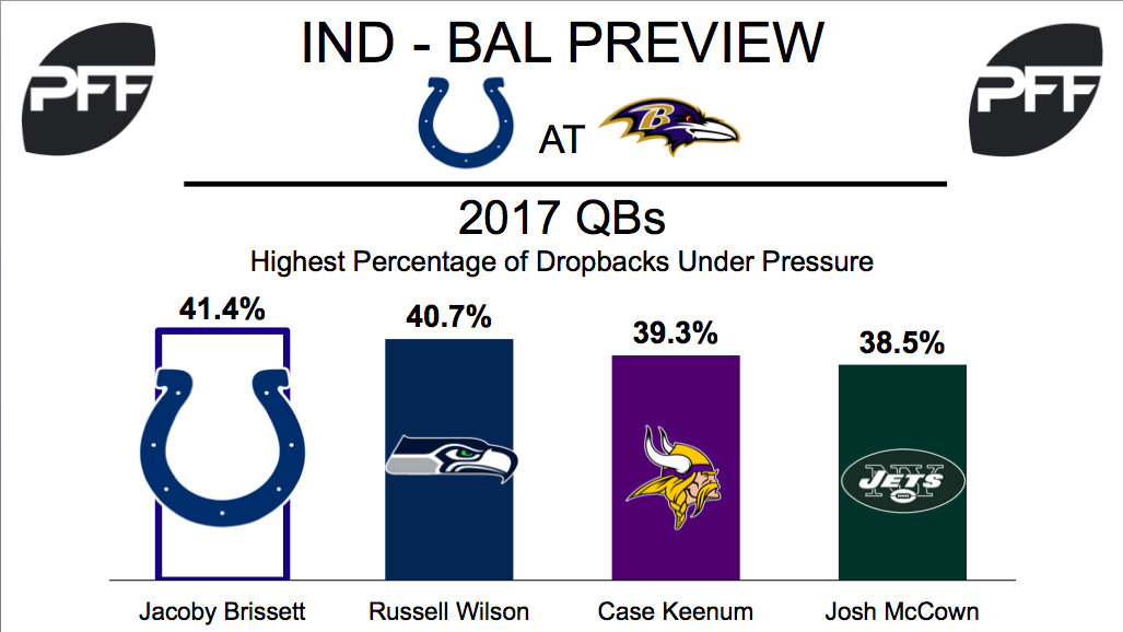 Jacoby Brissett, quarterback, Indianapolis Colts