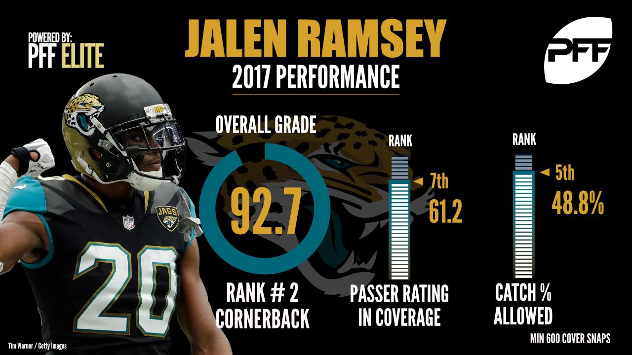 Jalen Ramsey, cornerback, Jacksonville Jaguars