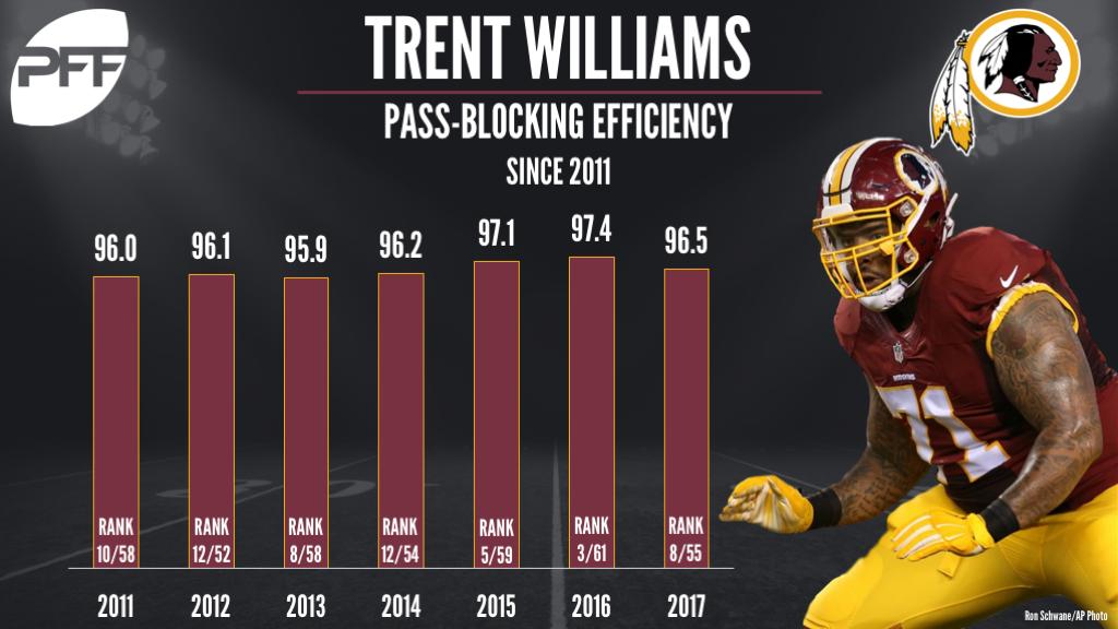 T Trent Williams Washington Redskins