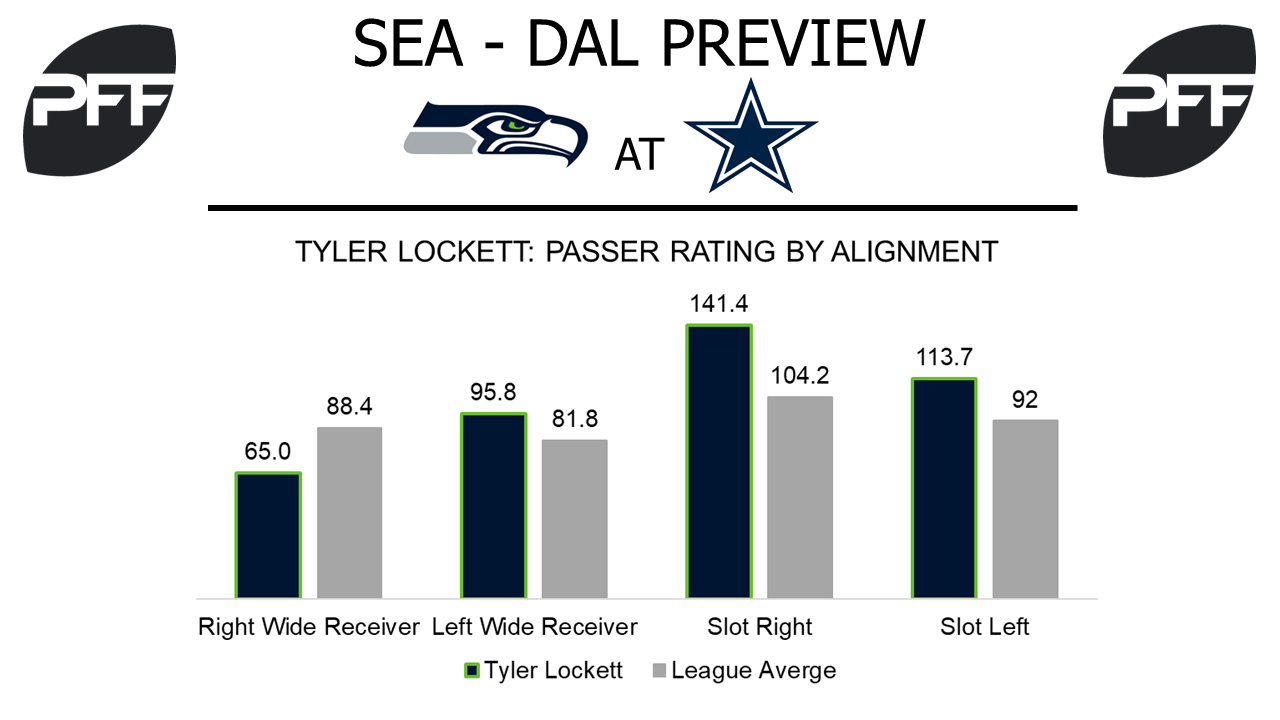 Tyler Lockett, wide reciever, Seattle Seahawks