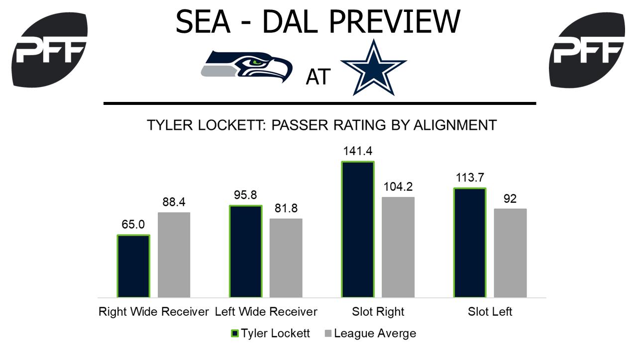 Tyler Lockett, wide reciever, Seattle Seahawks