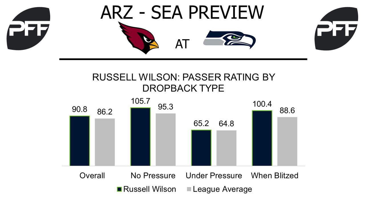 QB Russell Wilson Seattle Seahawks