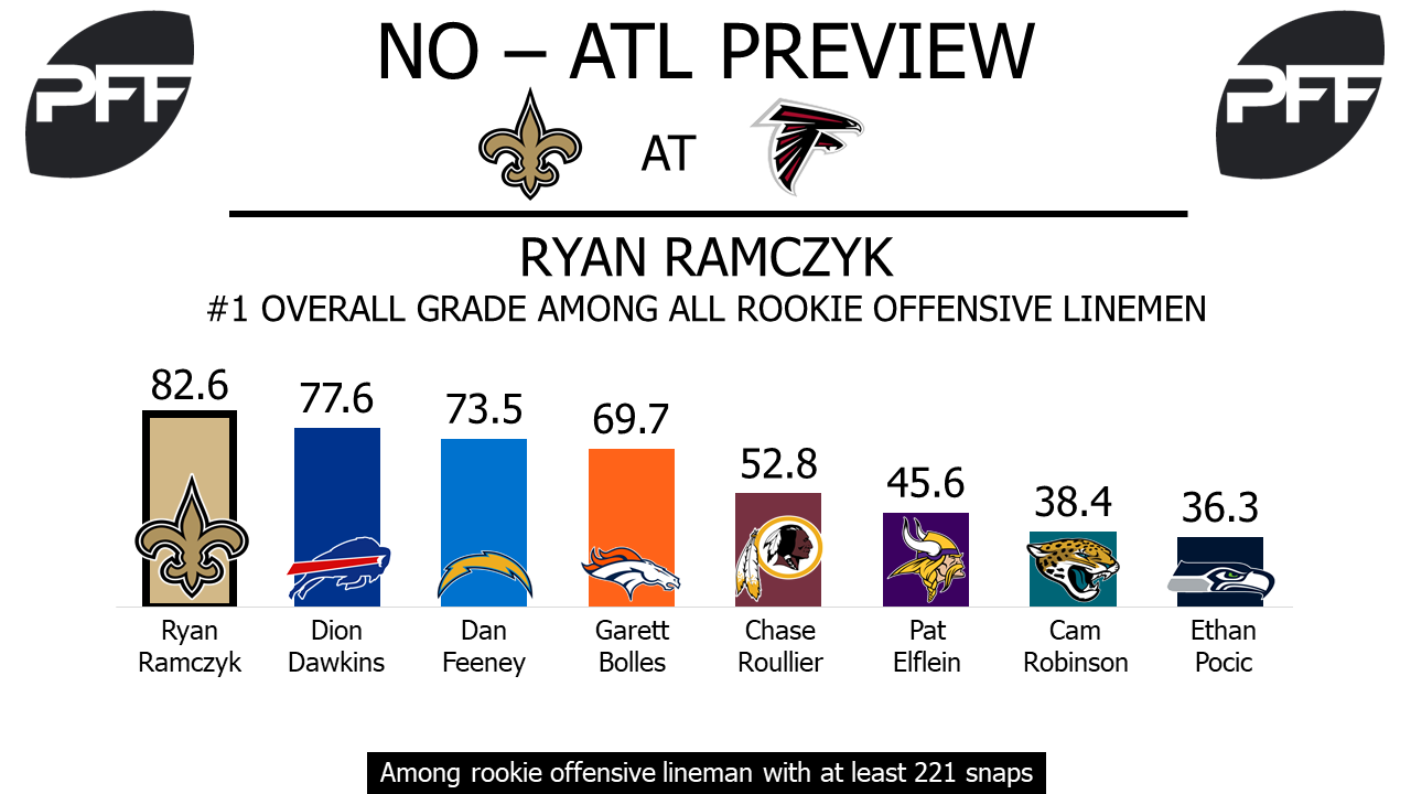 Ryan Ramczyk, tackle, New Orleans Saints
