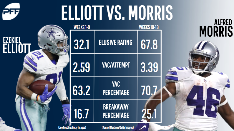 Dallas Cowboys RB Alfred Morris