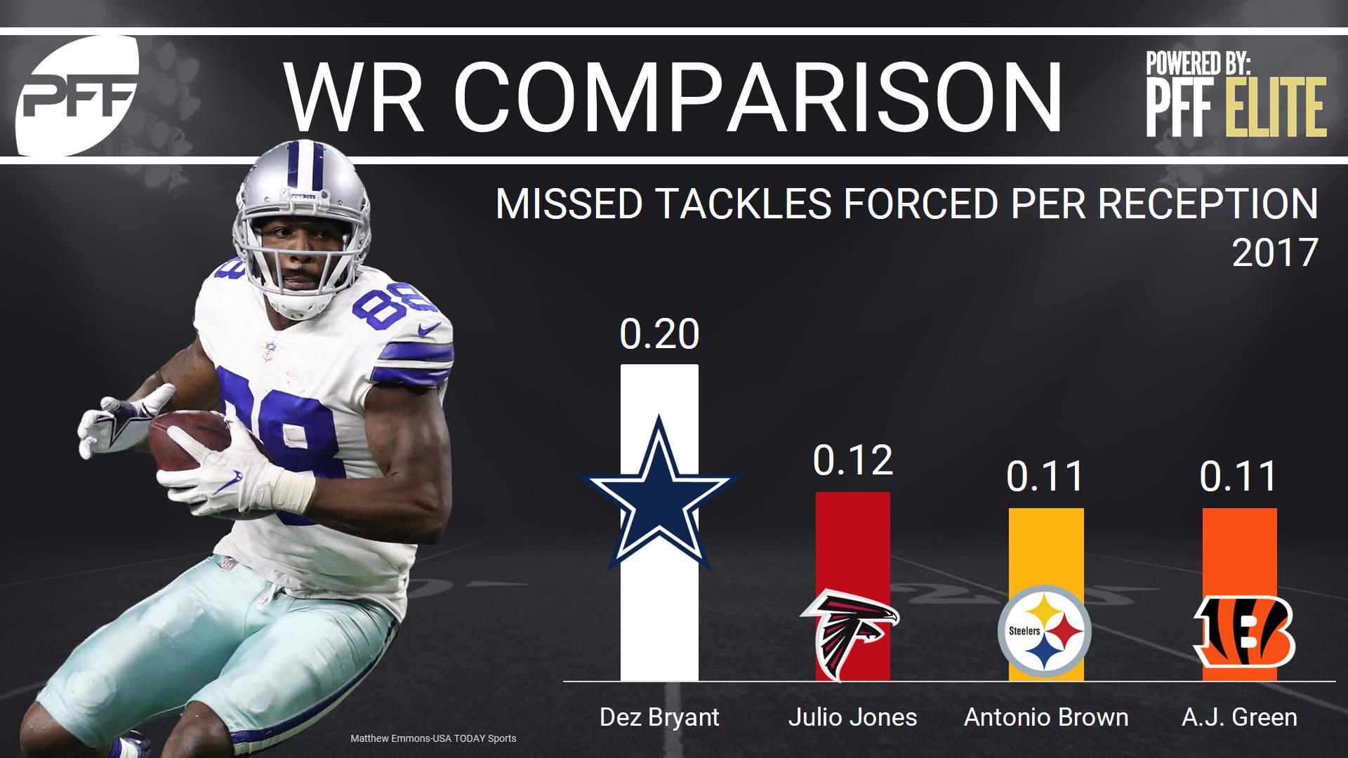 Dallas Cowboys WR Dez Bryant
